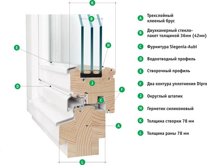 Как установить стеклопакеты своими руками в деревянном доме